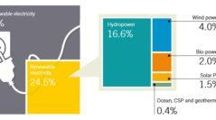 Возобновляемая энергетика: результаты 2016 года